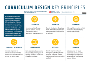 Curriculum Design information graphic